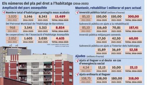 plan vivienda,pla habitatge,barcelona,alquiler,rehabilitacion,vivienda vacia,parque público de vivienda,control de precios,rent control,housing policies