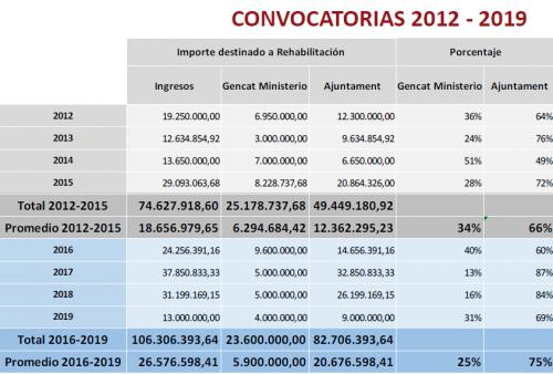 ayudas a la rehabilitación,barcelona,consorcio vivienda,elementos comunes,interior de viviendas,fincas de alta complejidad,plan de barrios,focalización social y territorial