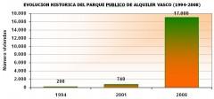 parque-alquiler-historico-1994-2008.jpg