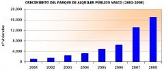 parque-alquiler-2001-2008.jpg